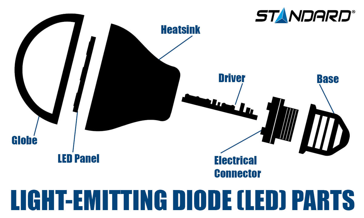 Light Emitting Diode infographic