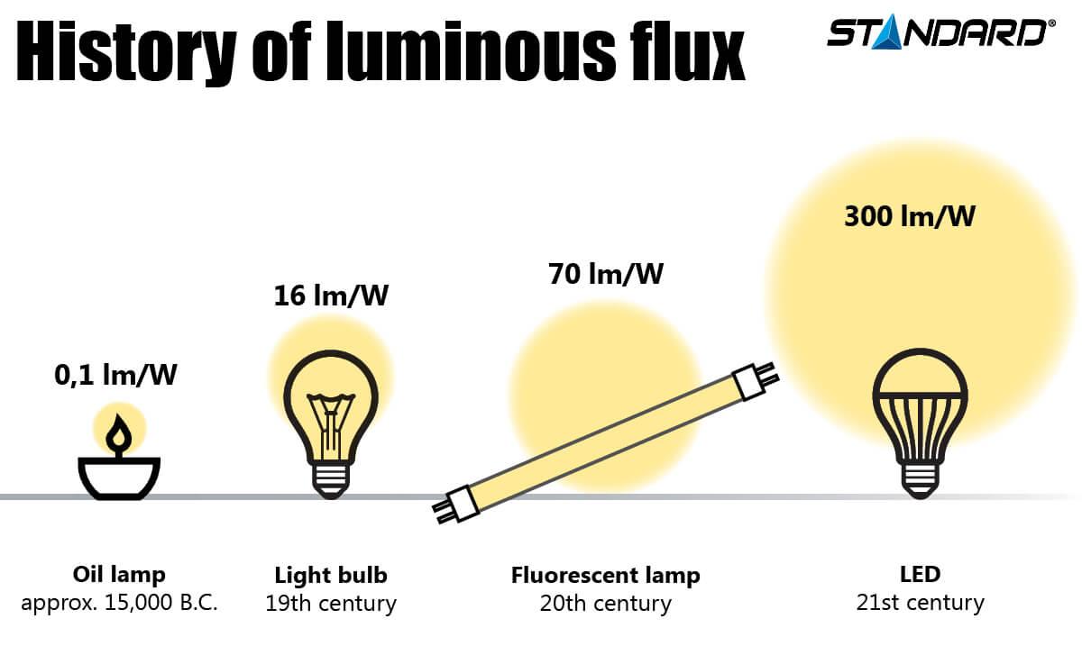 istory of luminous flux infographic