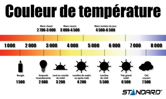Infographie Couleur de température