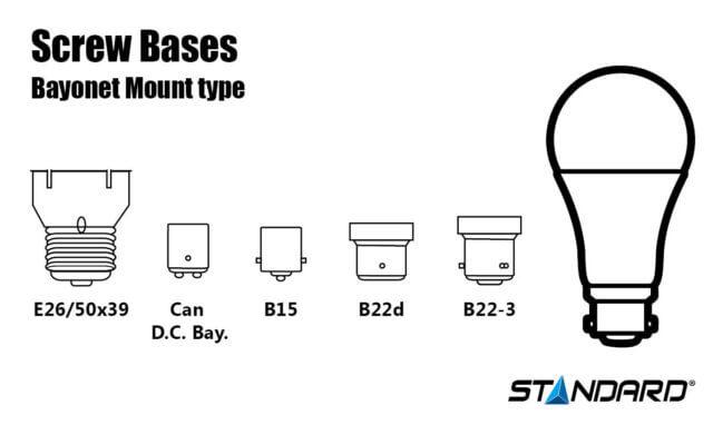 Screw bases infographic