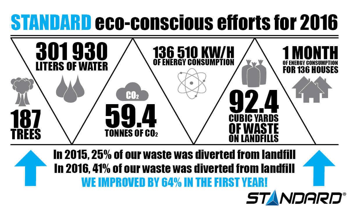 Eco-conscious efforts from STANDARD