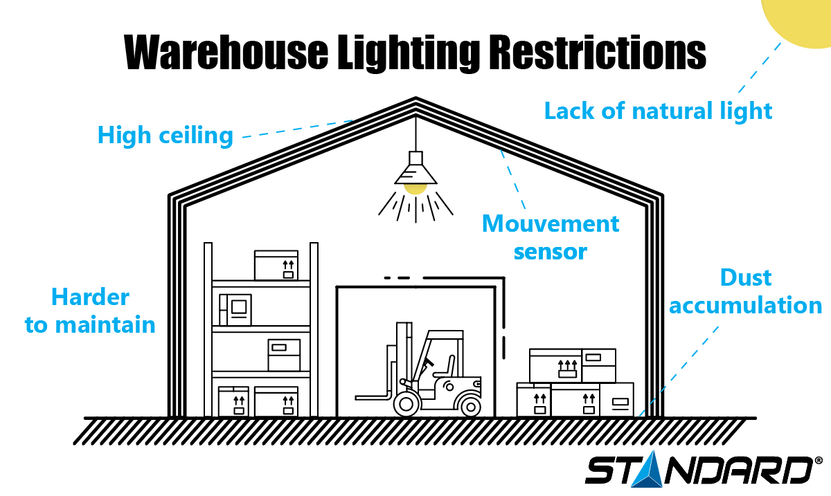 Warehouse Lighting Restrictions