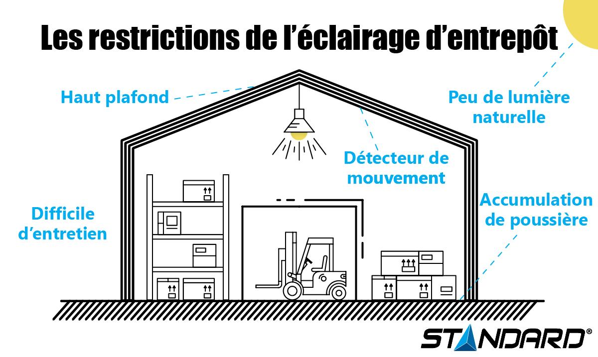 Restrictions d'éclairage en entrepôt