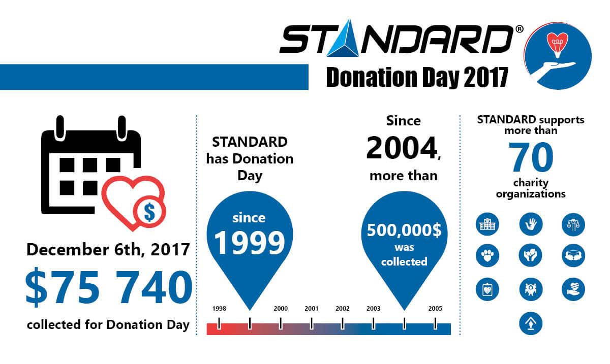 Donation Day 2017
