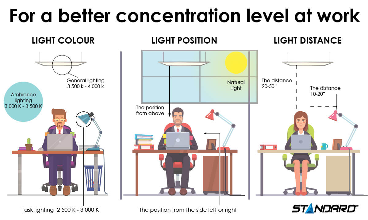 Lighting for a better concentration level of work infographic