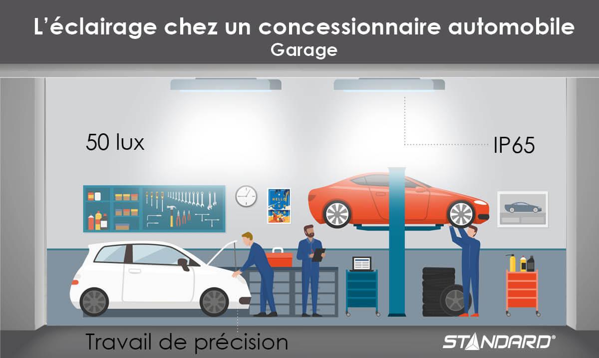 Éclairage dans un garage