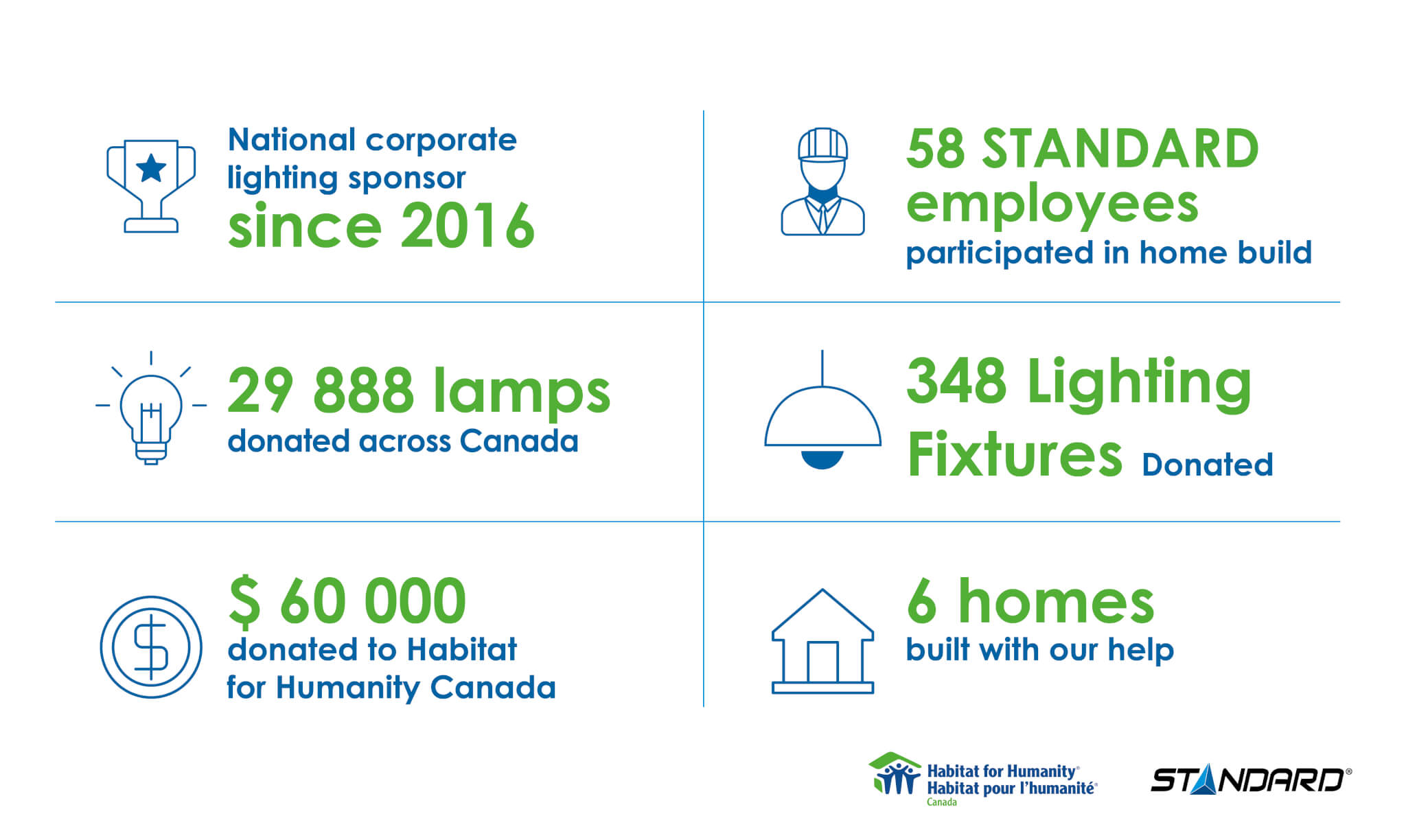 Habitat for humanity Canada and Standard