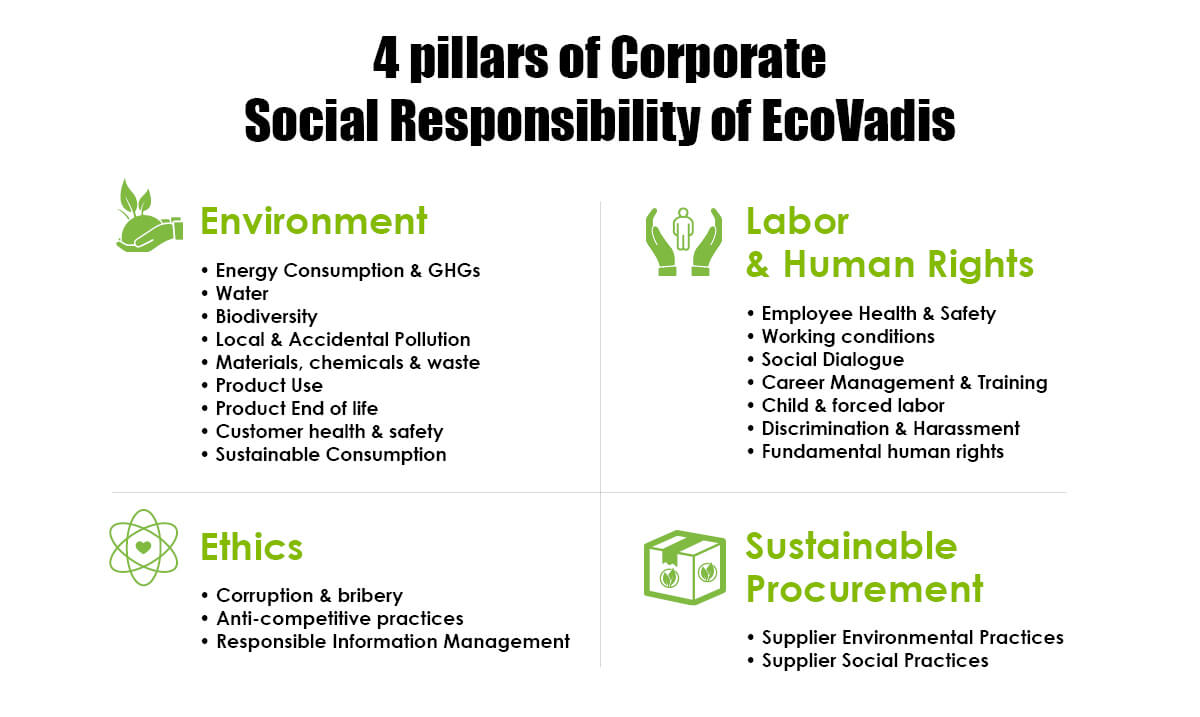 4 pillars of Corporate Social Responsibility of EcoVadis