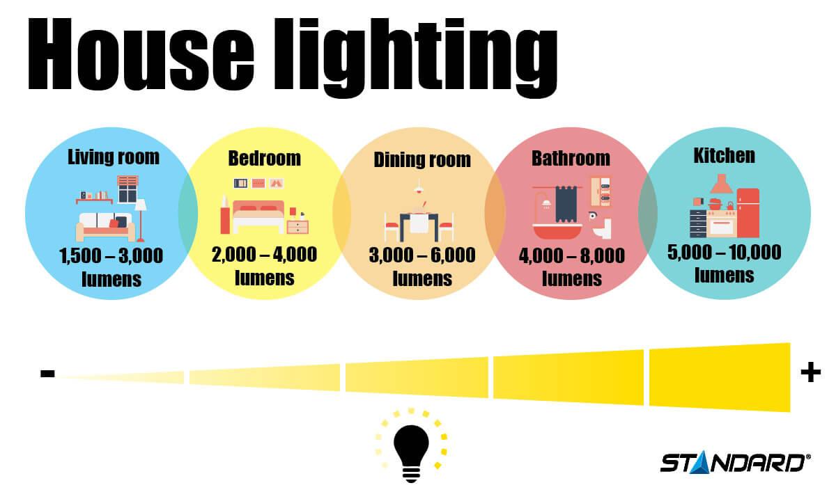 House lighting in lumen