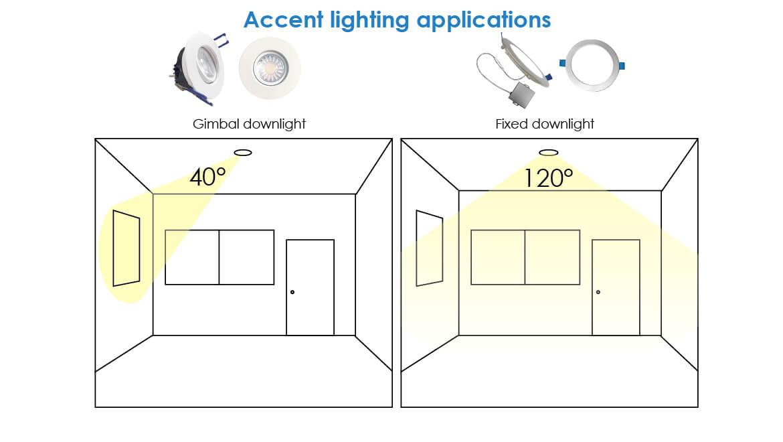 Downlight fixtures in accent lighting applications - infographic