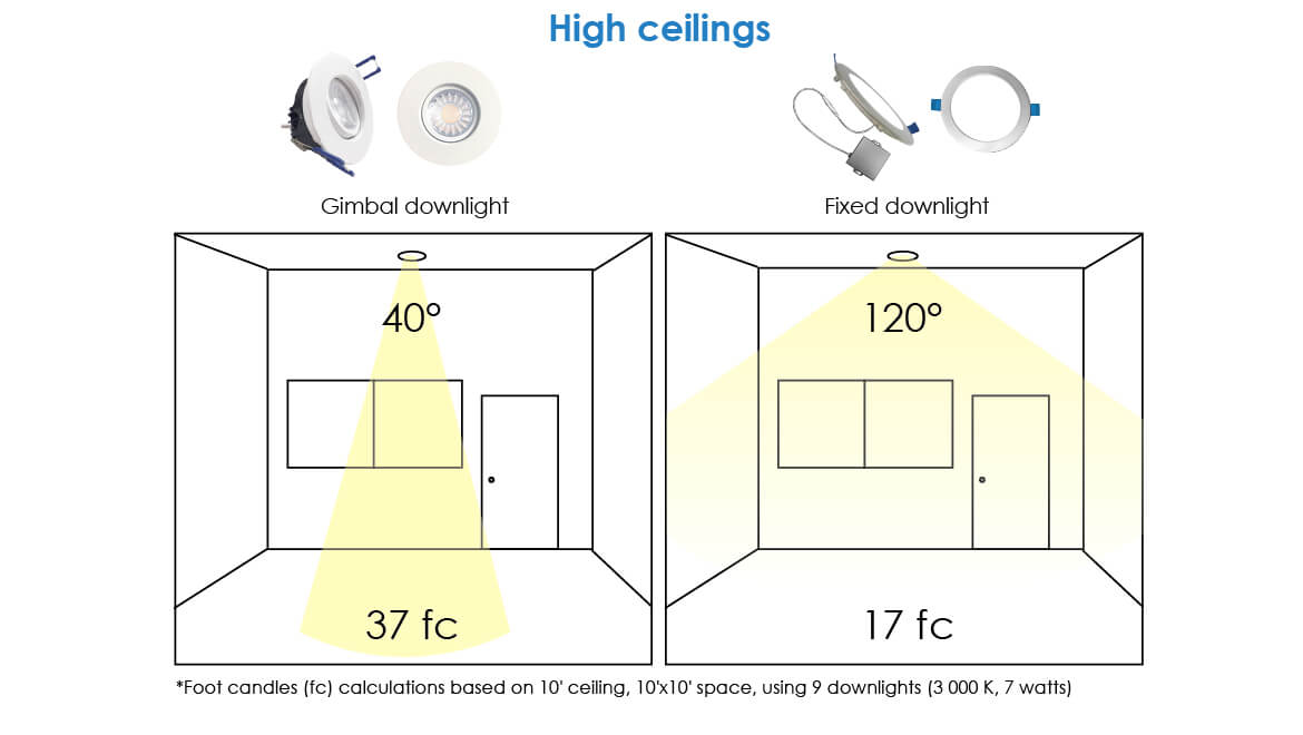 Downlights in hight ceiling - infographic