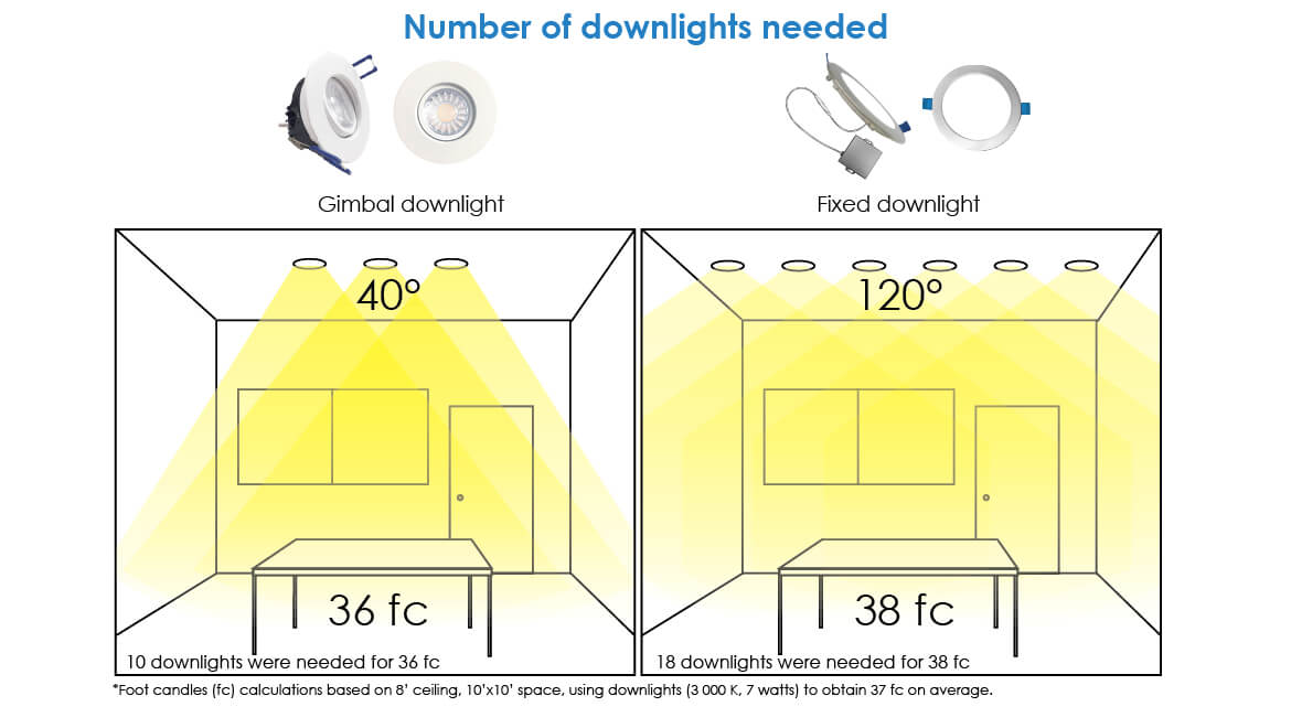 number of downlights needed in applications - infographic