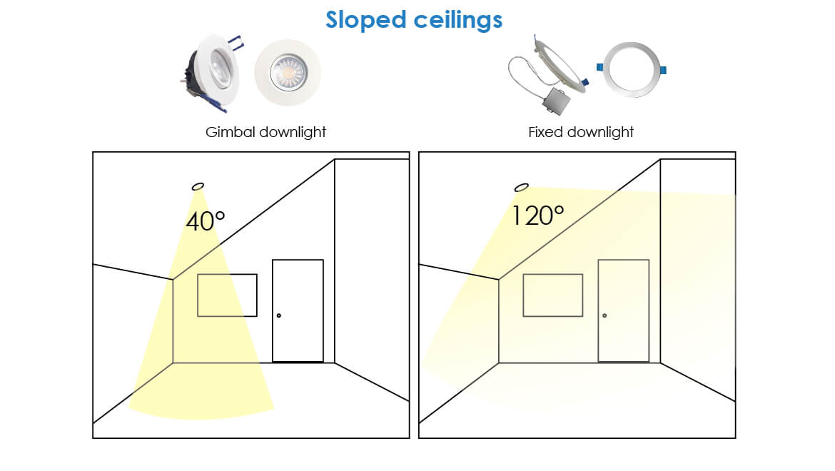 Downlight fixtures on slopped ceiling - infographic