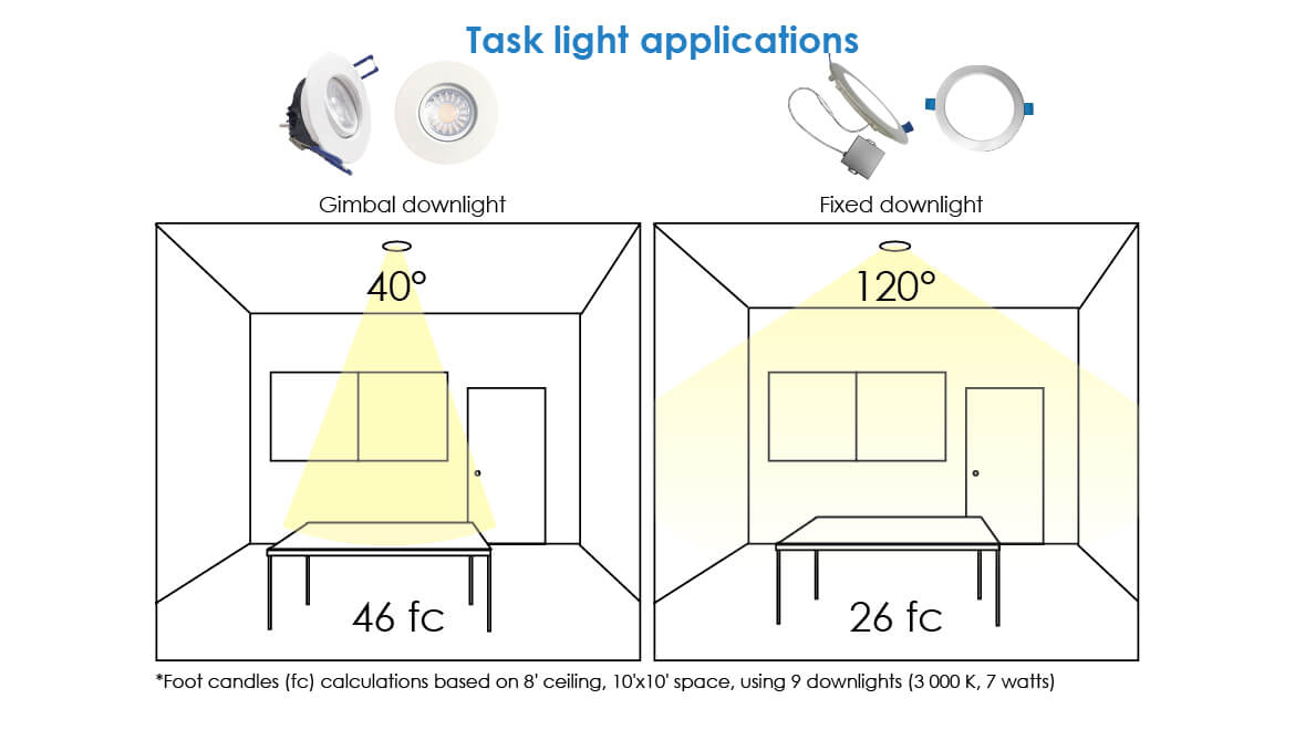 Downlights in task lighting applications - infographic