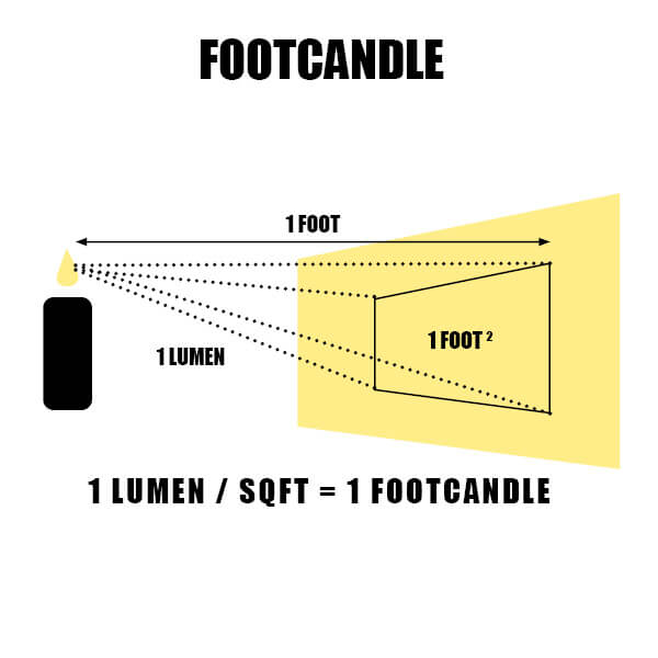 Footcandle