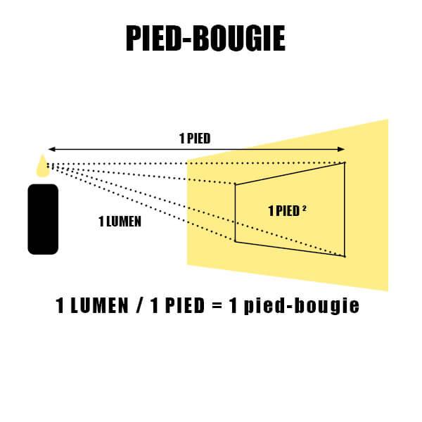 Pied-bougie