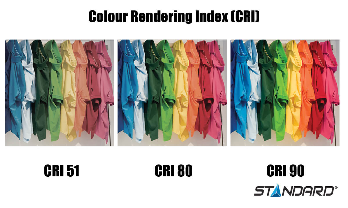 Colour Rendering Index Evaluation infographic