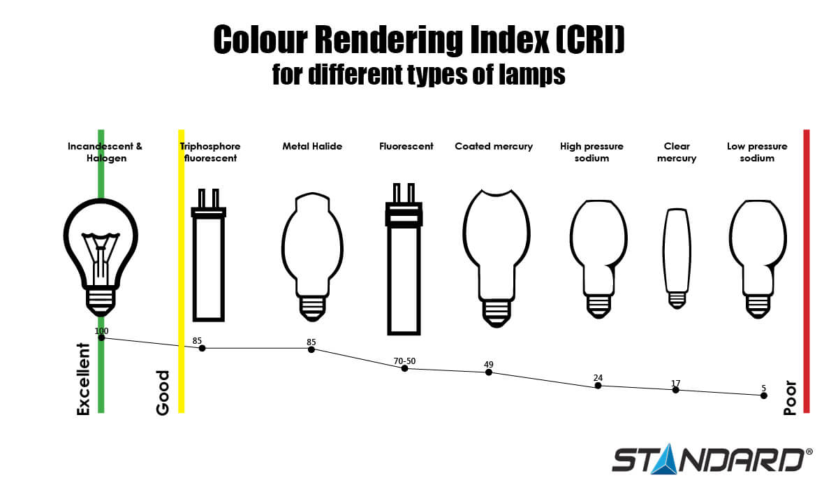 Color Rendering Index for lamps infographic