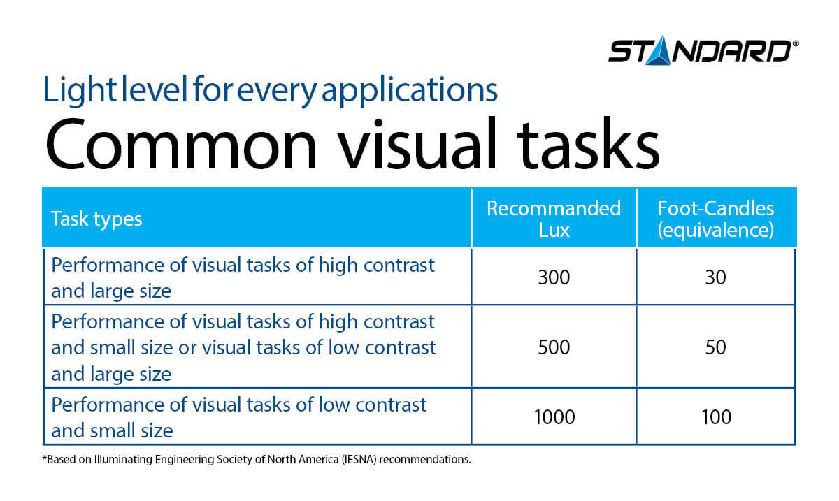 Common types of visual tasks