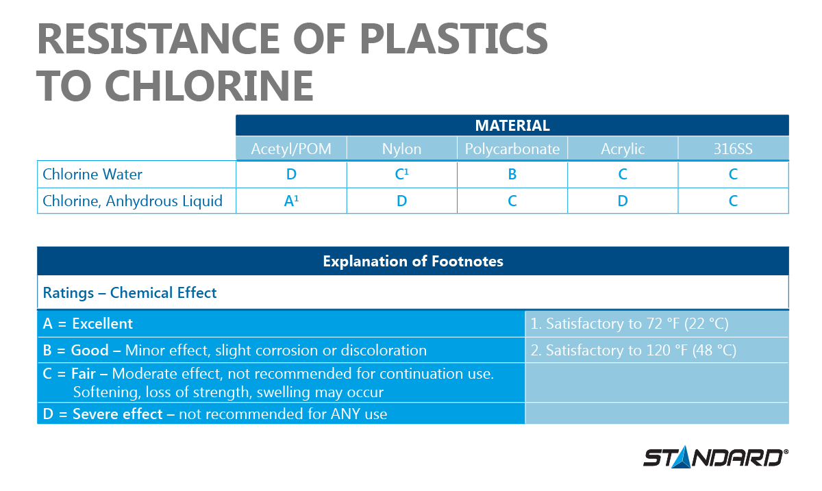 Material resistance
