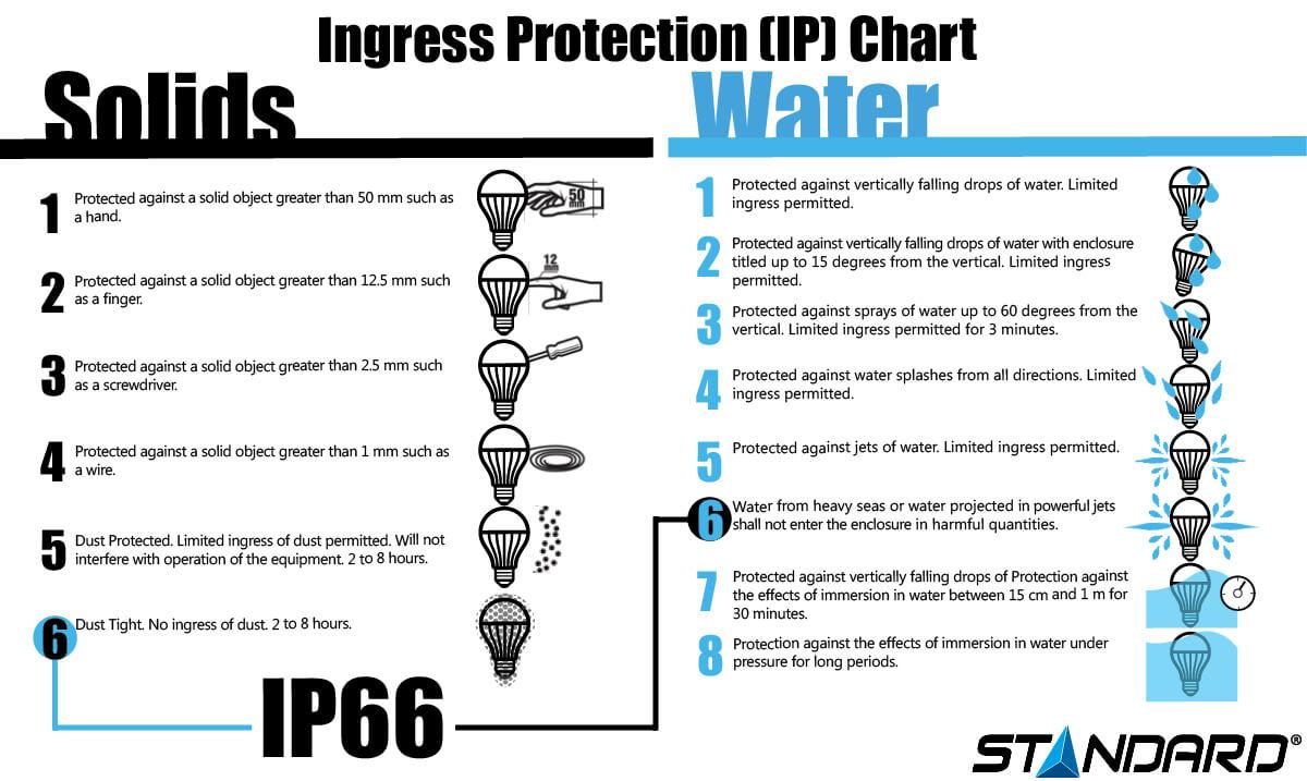 IP Chart infographic
