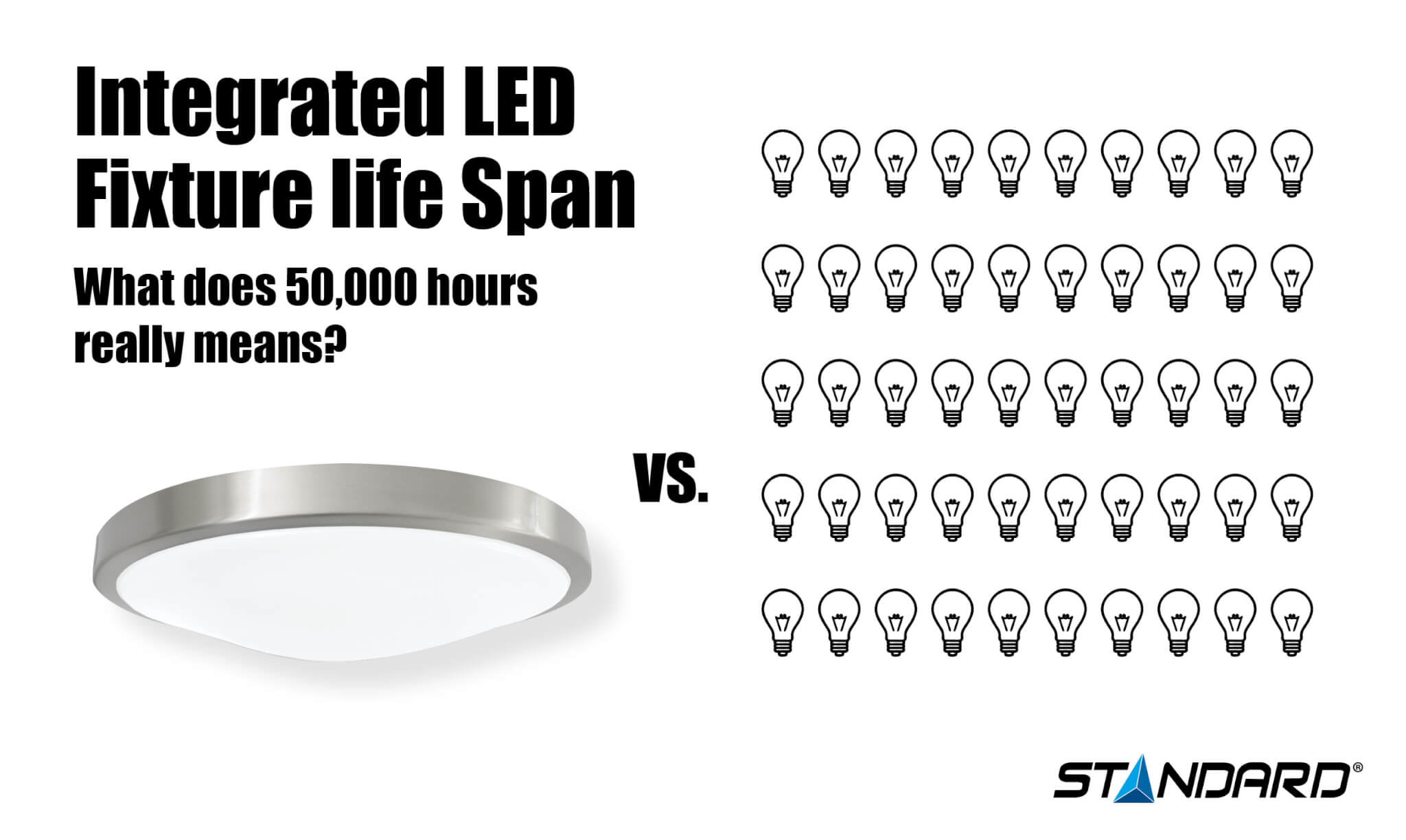 Integrated LED Fixture Life Span