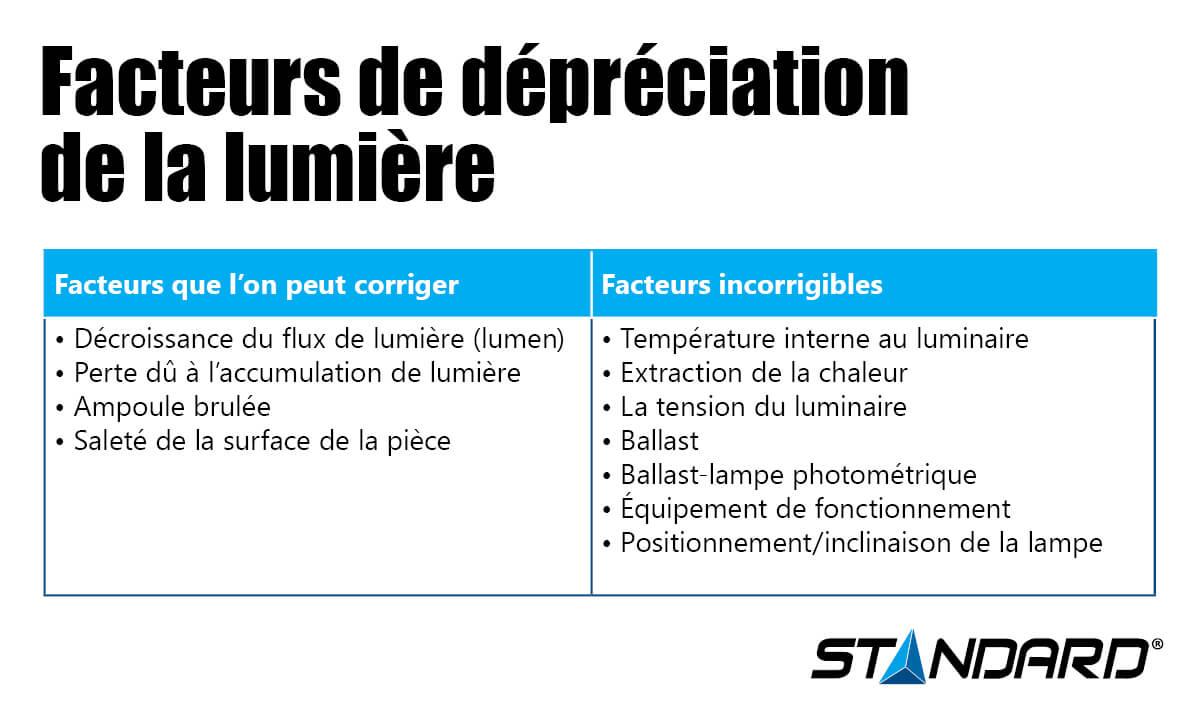 Facteurs de dépréciation de la lumière