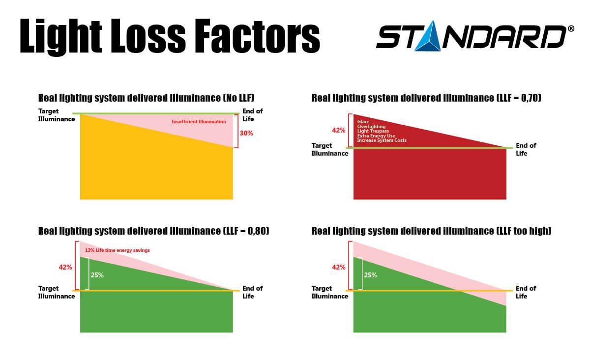 Light Loss Factors Infographic