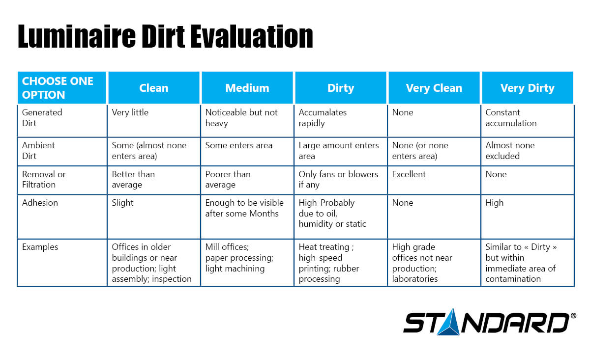 Luminaire Dirt evaluation infographic