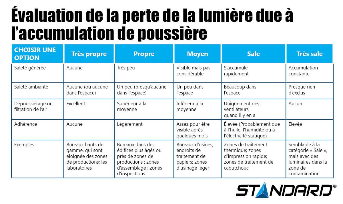 Évaluation de la perte de la lumière due à l'accumulation de la poussière