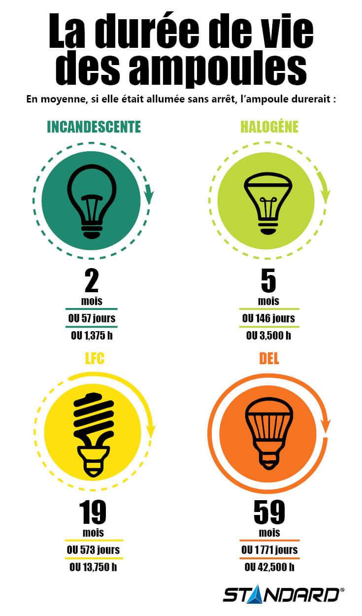 Infographie sur la Durée de vie des ampoules