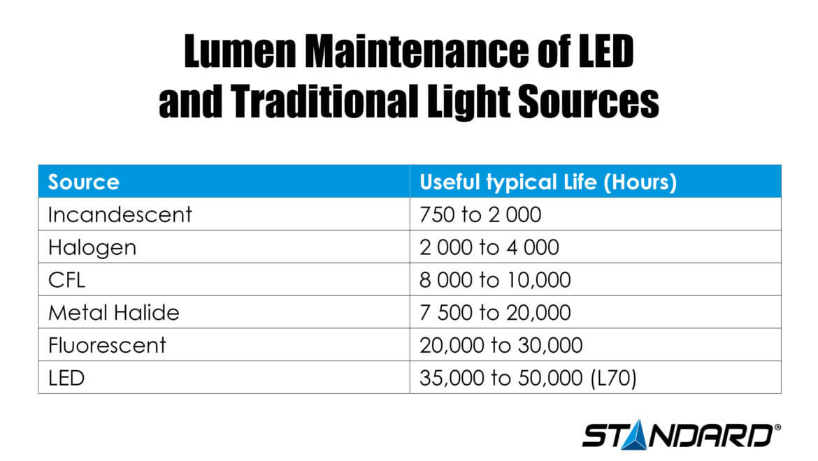 Lumen Maintenance of LED and Traditional Light Sources