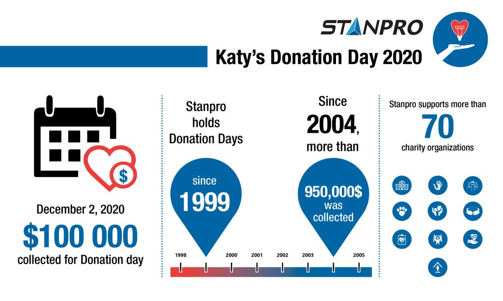 Katy's Donation Day 2020 Final results